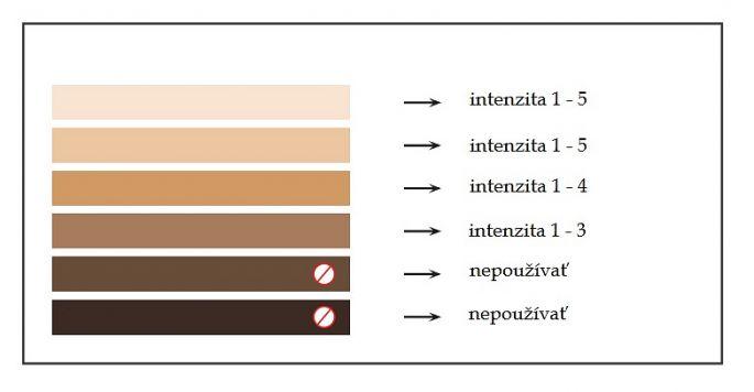 Typy pleti pre IPL epiláciu a fotoomladenie